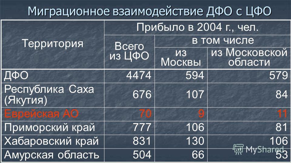 Миграционное взаимодействие ДФО с ЦФО Территория Прибыло в 2004 г., чел. Всего из ЦФО в том числе из Москвы из Московской области ДФО 4474594579 Республика Саха (Якутия) 67610784 Еврейская АО 70911 Приморский край 77710681 Хабаровский край 831130106