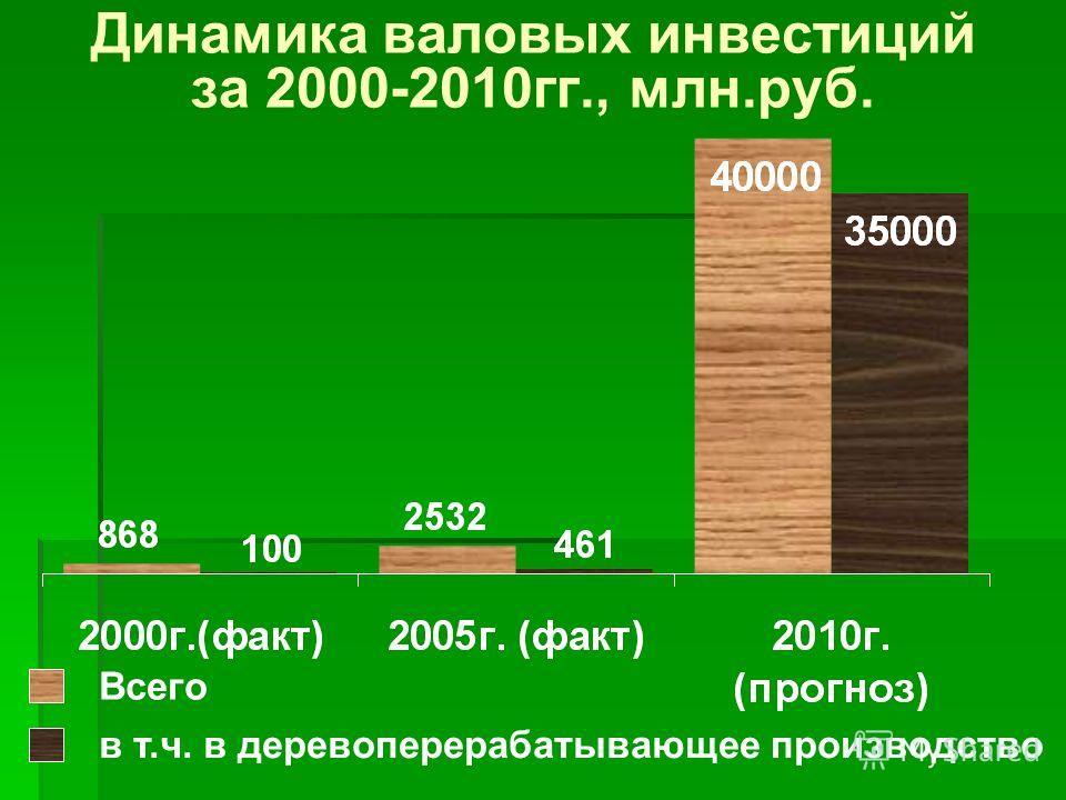 Динамика валовых инвестиций за 2000-2010гг., млн.руб. Всего в т.ч. в деревоперерабатывающее производство