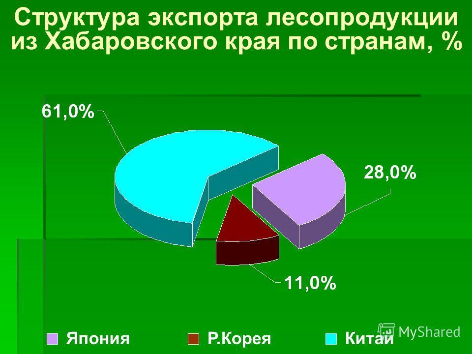 Структура экспорта лесопродукции из Хабаровского края по странам, % ЯпонияР.КореяКитай