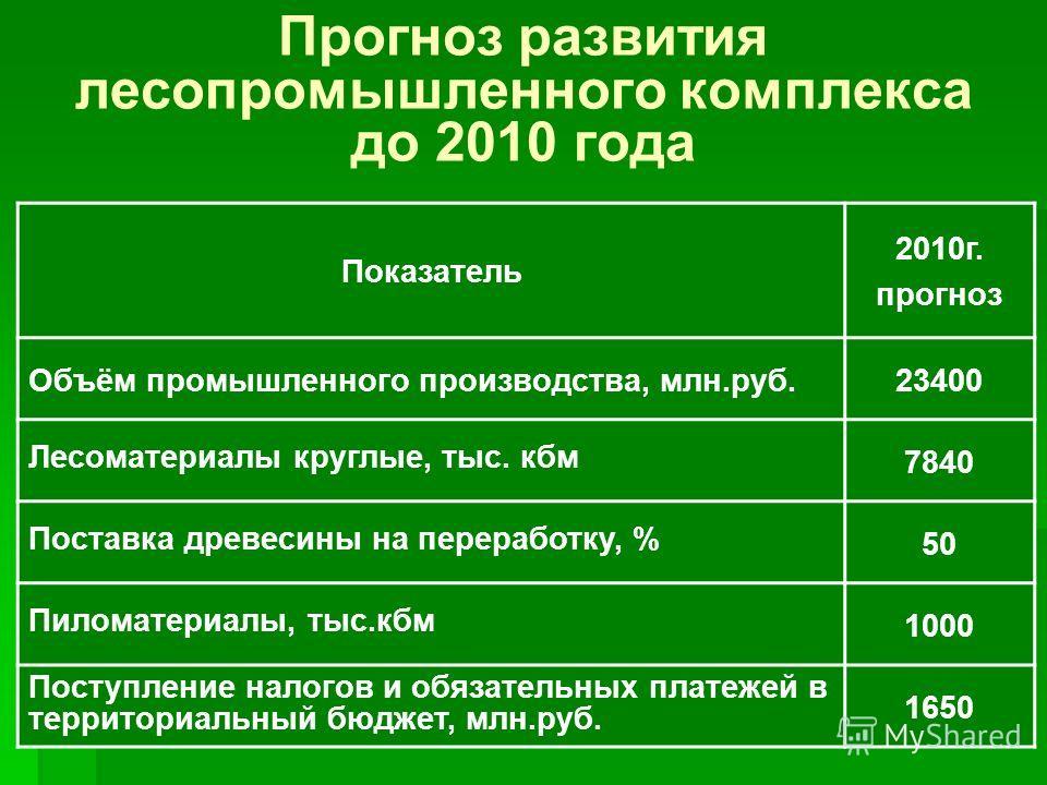 Прогноз развития лесопромышленного комплекса до 2010 года Показатель 2010г. прогноз Объём промышленного производства, млн.руб.23400 Лесоматериалы круглые, тыс. кбм 7840 Поставка древесины на переработку, % 50 Пиломатериалы, тыс.кбм 1000 Поступление н