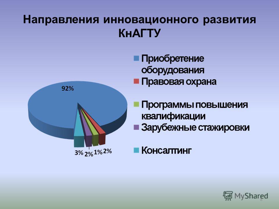 Направления инновационного развития КнАГТУ 8