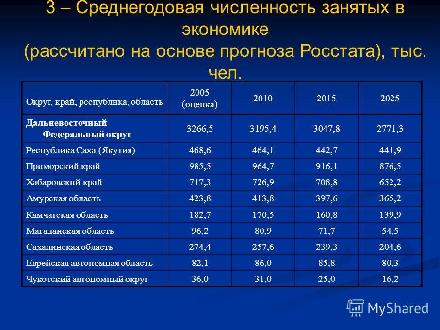 3 – Среднегодовая численность занятых в экономике (рассчитано на основе прогноза Росстата), тыс. чел. Округ, край, республика, область 2005 (оценка) 201020152025 Дальневосточный Федеральный округ 3266,53195,43047,82771,3 Республика Саха (Якутия) 468,