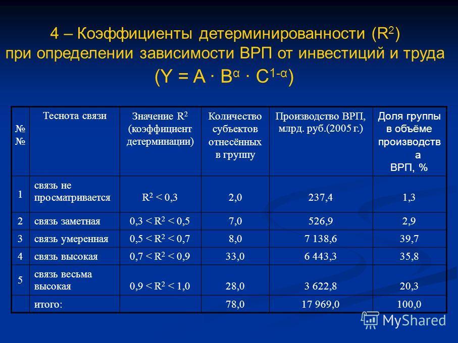 4 – Коэффициенты детерминированности (R 2 ) при определении зависимости ВРП от инвестиций и труда (Y = A B α C 1-α ) Теснота связиЗначение R 2 (коэффициент детерминации) Количество субъектов отнесённых в группу Производство ВРП, млрд. руб.(2005 г.) Д