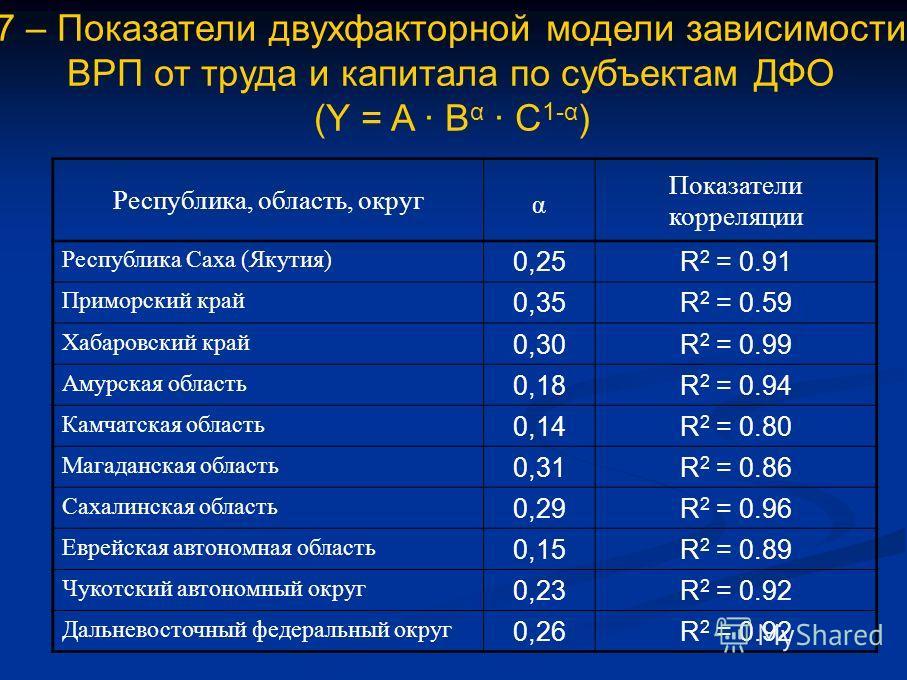 7 – Показатели двухфакторной модели зависимости ВРП от труда и капитала по субъектам ДФО (Y = A B α C 1-α ) Республика, область, округ α Показатели корреляции Республика Саха (Якутия) 0,25R 2 = 0.91 Приморский край 0,35R 2 = 0.59 Хабаровский край 0,3