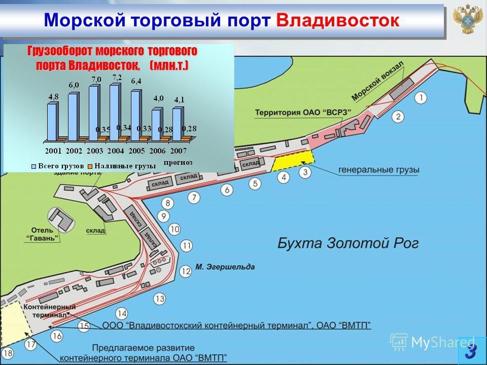 Морской торговый порт Владивосток 3 Грузооборот морского торгового порта Владивосток, (млн.т.)