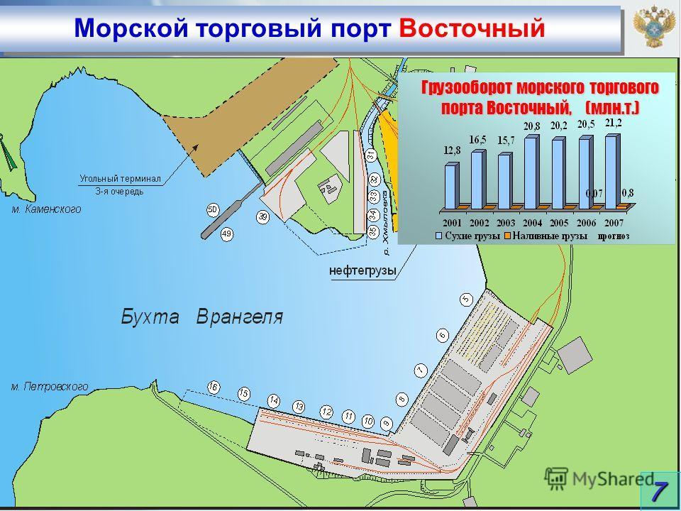 Морской торговый порт Восточный 7 Грузооборот морского торгового порта Восточный, (млн.т.)