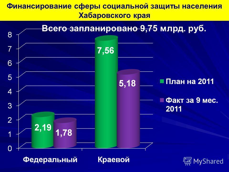 Финансирование сферы социальной защиты населения Хабаровского края Всего запланировано 9,75 млрд. руб.