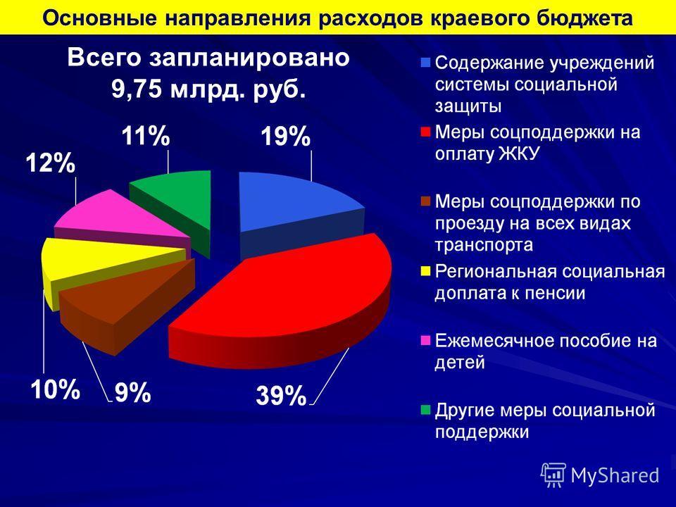 Основные направления расходов краевого бюджета Всего запланировано 9,75 млрд. руб.