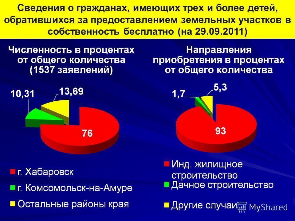 Сведения о гражданах, имеющих трех и более детей, обратившихся за предоставлением земельных участков в собственность бесплатно (на 29.09.2011)