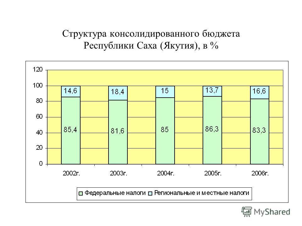 Структура консолидированного бюджета Республики Саха (Якутия), в %