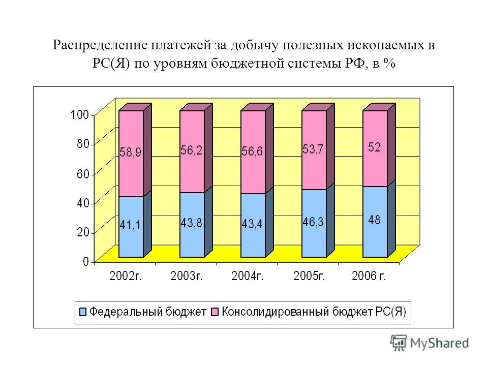 Распределение платежей за добычу полезных ископаемых в РС(Я) по уровням бюджетной системы РФ, в %