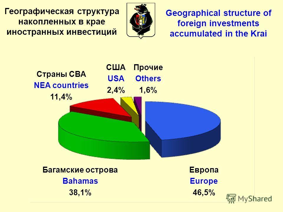 Географическая структура накопленных в крае иностранных инвестиций Европа Europe 46,5% Багамские острова Bahamas 38,1% Страны СВА NEA countries 11,4% США USA 2,4% Прочие Others 1,6% Geographical structure of foreign investments accumulated in the Kra