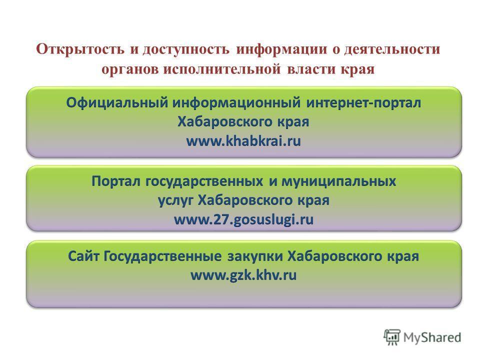Открытость и доступность информации о деятельности органов исполнительной власти края