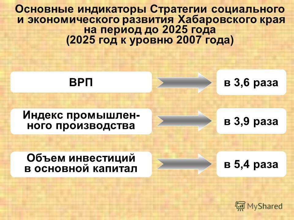 Основные индикаторы Стратегии социального и экономического развития Хабаровского края на период до 2025 года (2025 год к уровню 2007 года) ВРП в 3,6 раза Индекс промышлен- ного производства в 3,9 раза Объем инвестиций в основной капитал в 5,4 раза