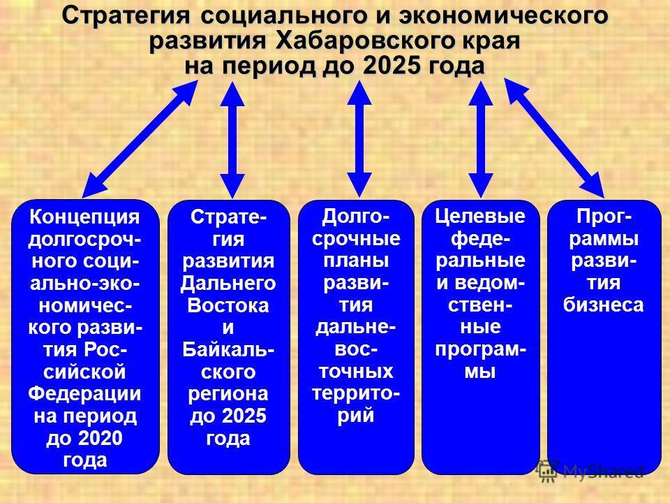 Стратегия социального и экономического развития Хабаровского края на период до 2025 года Долго- срочные планы разви- тия дальне- вос- точных террито- рий Целевые феде- ральные и ведом- ствен- ные програм- мы Прог- раммы разви- тия бизнеса Концепция д
