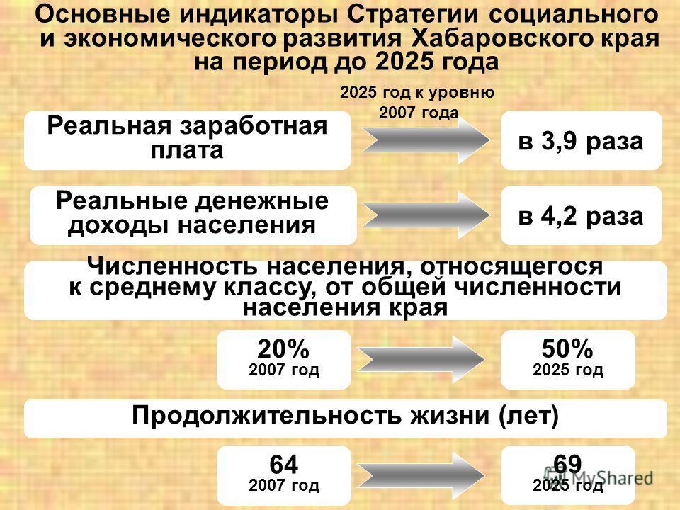 Основные индикаторы Стратегии социального и экономического развития Хабаровского края на период до 2025 года Реальная заработная плата Реальные денежные доходы населения в 3,9 раза в 4,2 раза 2025 год к уровню 2007 года 20% 2007 год 50% 2025 год Числ