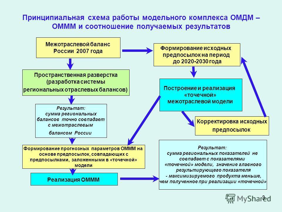 3 Принципиальная схема работы модельного комплекса ОМДМ – ОМММ и соотношение получаемых результатов Межотраслевой баланс России 2007 года Формирование исходных предпосылок на период до 2020-2030 года Пространственная разверстка (разработка системы ре