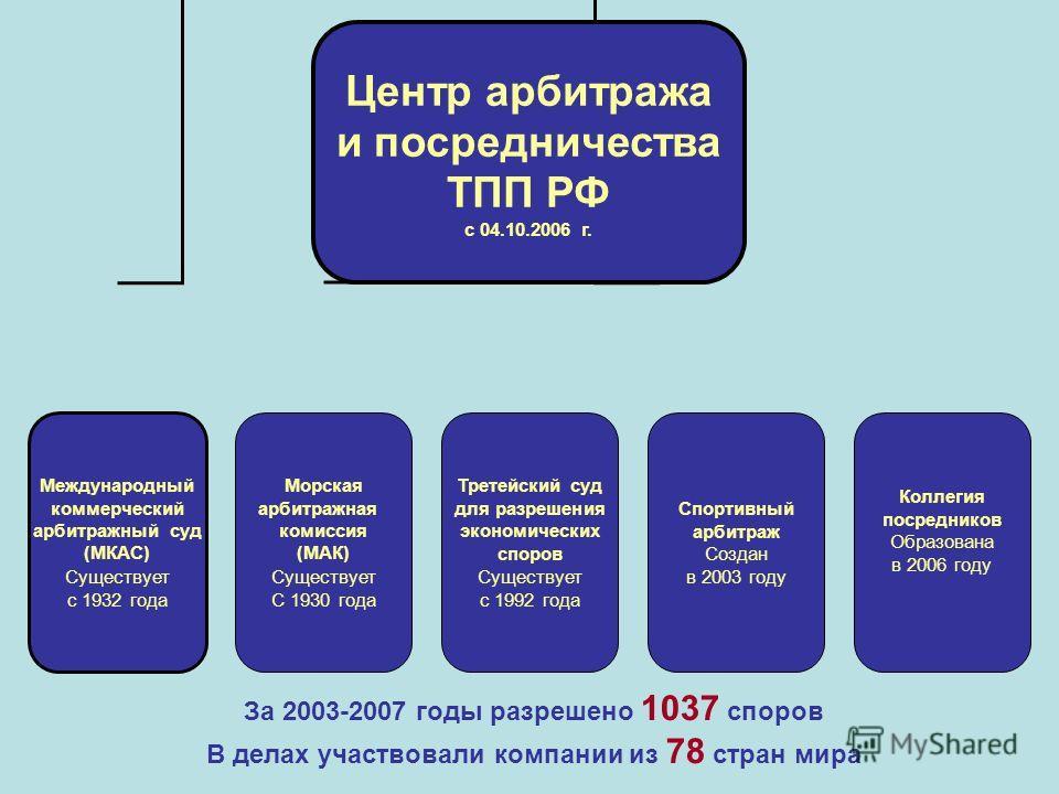 Центр арбитража и посредничества ТПП РФ с 04.10.2006 г. Международный коммерческий арбитражный суд (МКАС) Существует с 1932 года Морская арбитражная комиссия (МАК) Существует С 1930 года Третейский суд для разрешения экономических споров Существует с