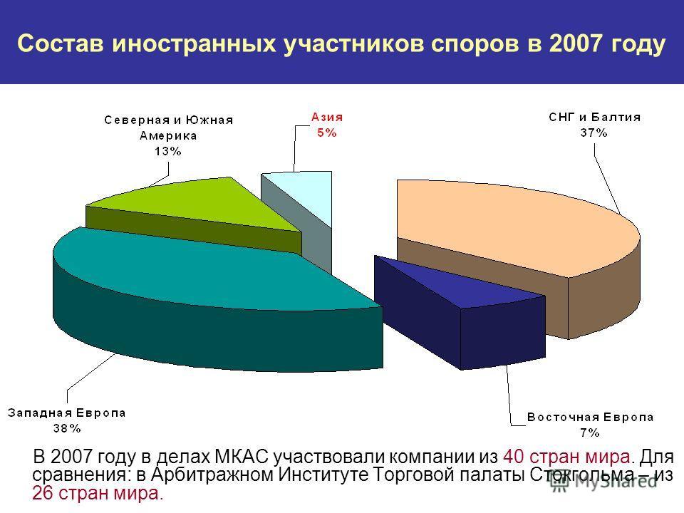 Состав иностранных участников споров в 2007 году В 2007 году в делах МКАС участвовали компании из 40 стран мира. Для сравнения: в Арбитражном Институте Торговой палаты Стокгольма – из 26 стран мира.