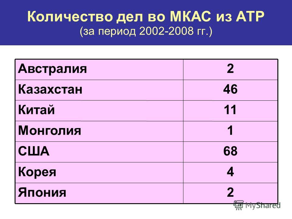 Количество дел во МКАС из АТР (за период 2002-2008 гг.) 2Япония 4Корея 68США 1Монголия 11Китай 46Казахстан 2Австралия