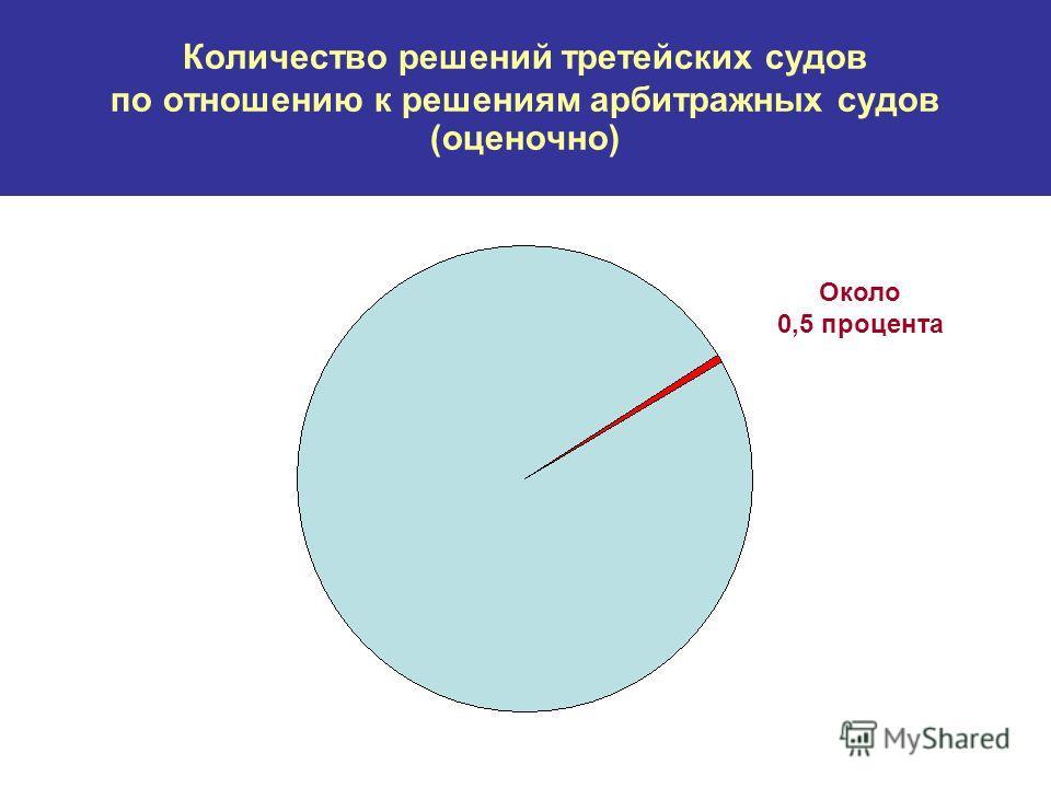 Количество решений третейских судов по отношению к решениям арбитражных судов (оценочно) Около 0,5 процента