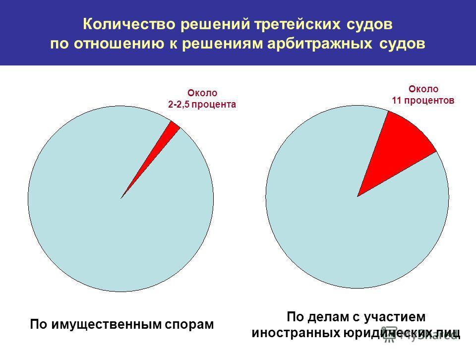 Количество решений третейских судов по отношению к решениям арбитражных судов Около 2-2,5 процента Около 11 процентов По имущественным спорам По делам с участием иностранных юридических лиц