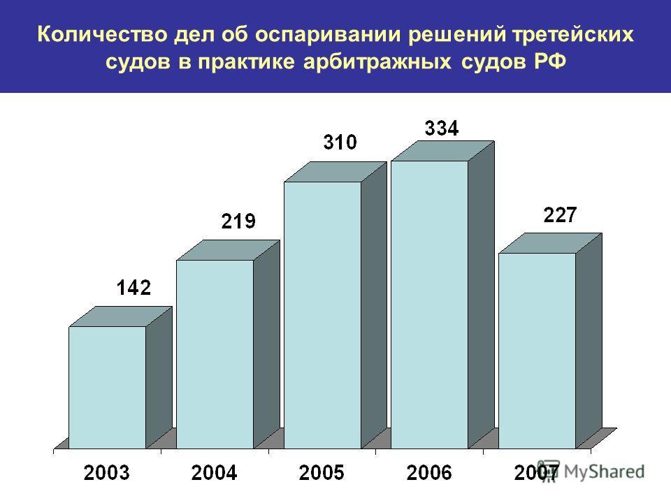 Количество дел об оспаривании решений третейских судов в практике арбитражных судов РФ
