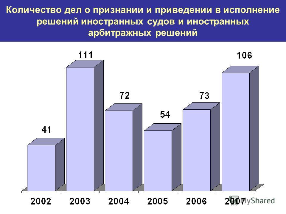 Количество дел о признании и приведении в исполнение решений иностранных судов и иностранных арбитражных решений