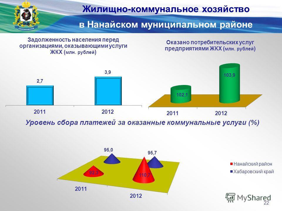 Уровень сбора платежей за оказанные коммунальные услуги (%) Жилищно-коммунальное хозяйство в Нанайском муниципальном районе 22