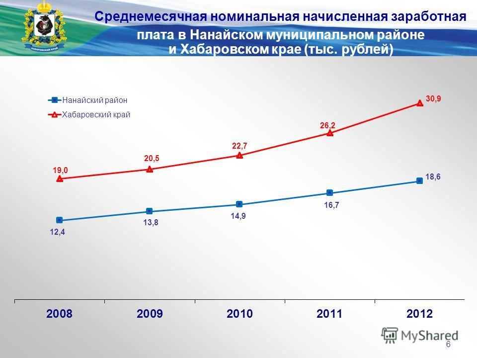 Среднемесячная номинальная начисленная заработная плата в Нанайском муниципальном районе и Хабаровском крае (тыс. рублей) 6