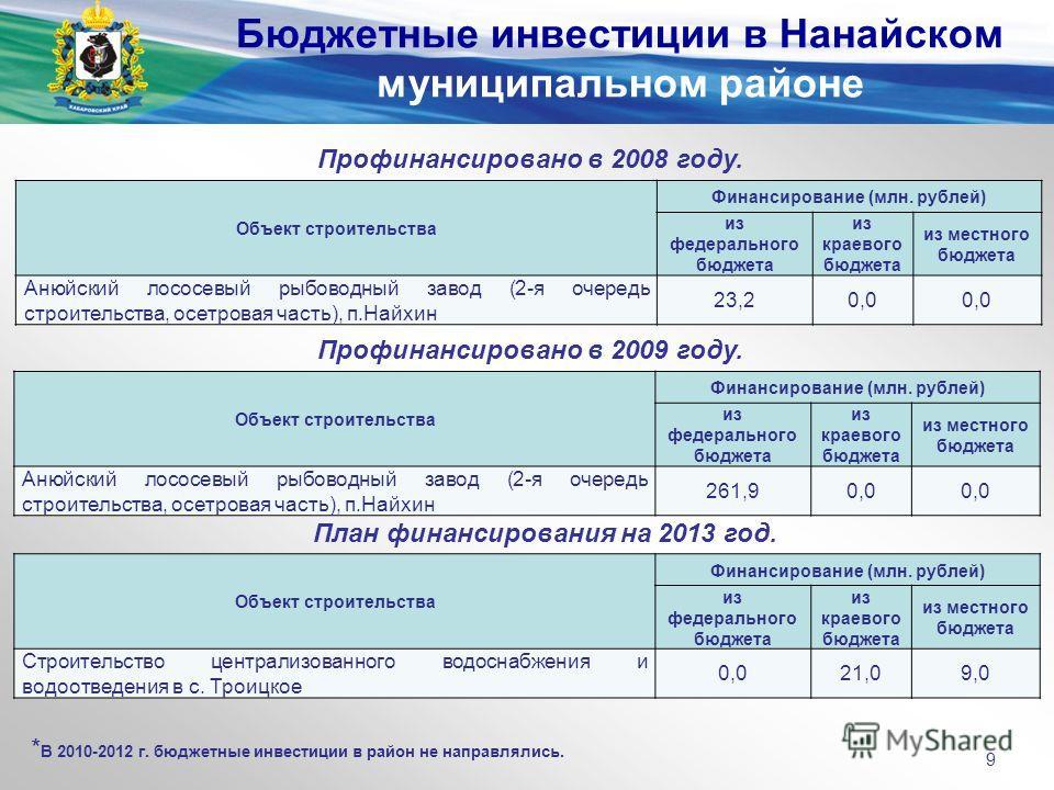 Профинансировано в 2008 году. Объект строительства Финансирование (млн. рублей) из федерального бюджета из краевого бюджета из местного бюджета Анюйский лососевый рыбоводный завод (2-я очередь строительства, осетровая часть), п.Найхин 23,20,0 Бюджетн