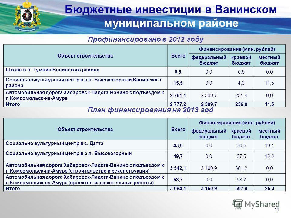 Профинансировано в 2012 году План финансирования на 2013 год Бюджетные инвестиции в Ванинском муниципальном районе 11 Объект строительстваВсего Финансирование (млн. рублей) федеральный бюджет краевой бюджет местный бюджет Школа в п. Тумнин Ванинского