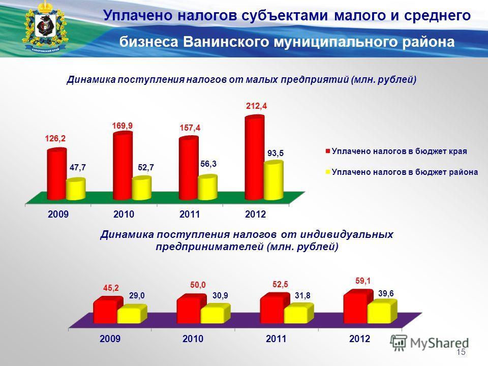 Уплачено налогов субъектами малого и среднего бизнеса Ванинского муниципального района 15