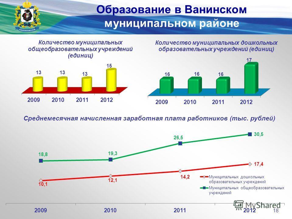 Среднемесячная начисленная заработная плата работников (тыс. рублей) Образование в Ванинском муниципальном районе 18