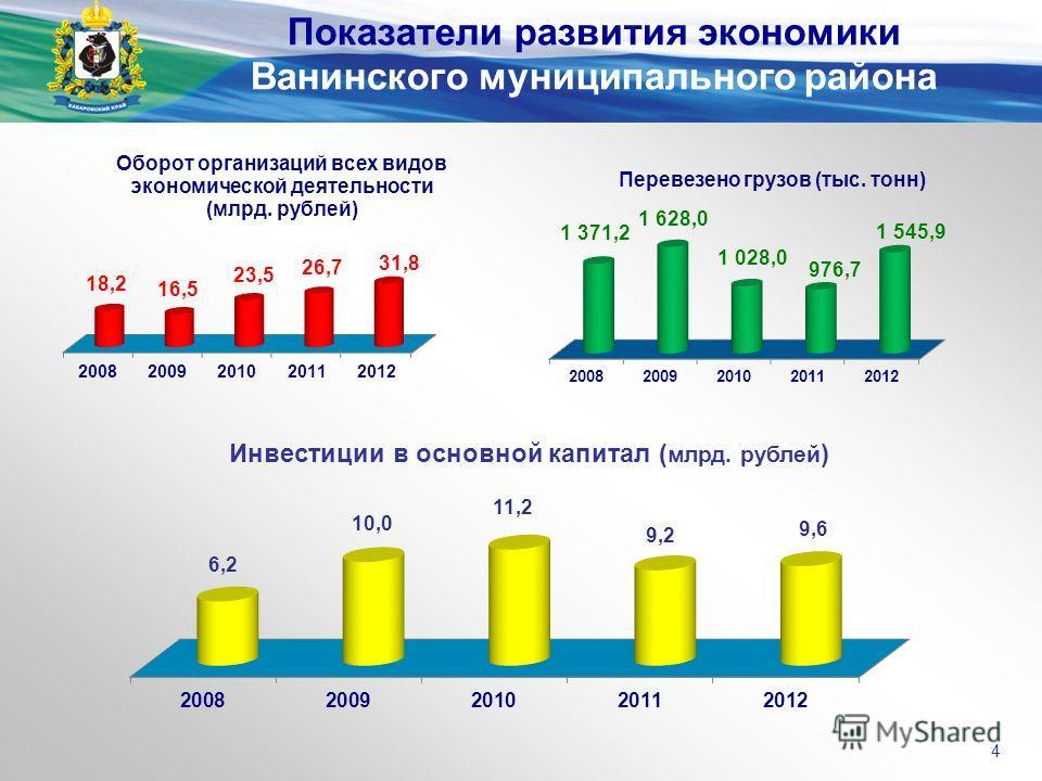 Инвестиции в основной капитал ( млрд. рублей ) Показатели развития экономики Ванинского муниципального района 4