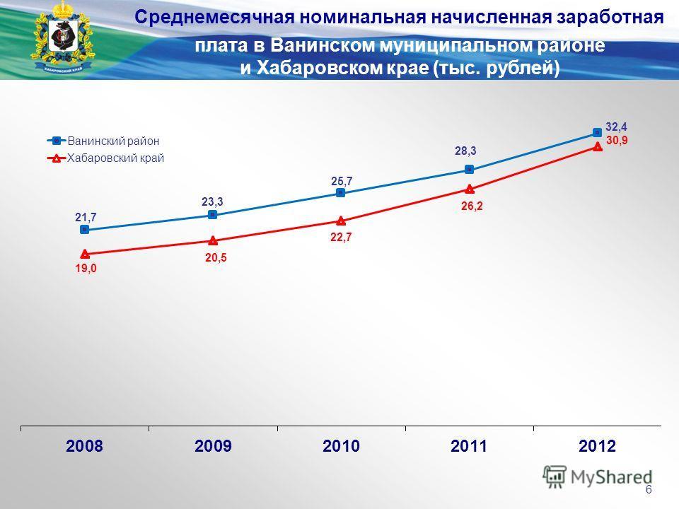 Среднемесячная номинальная начисленная заработная плата в Ванинском муниципальном районе и Хабаровском крае (тыс. рублей) 6