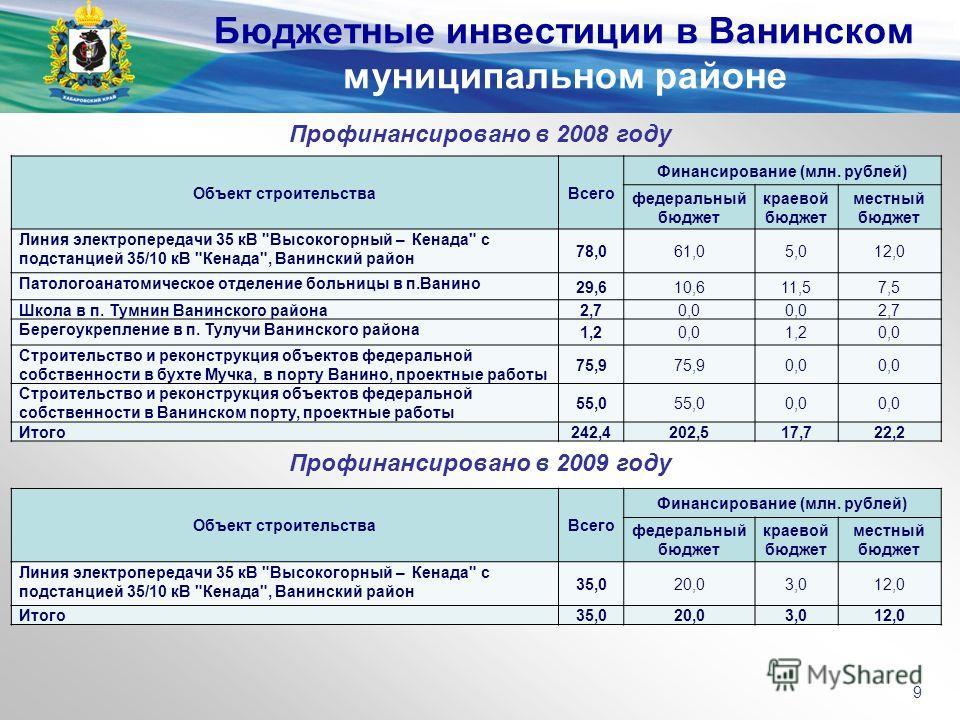 Профинансировано в 2008 году Бюджетные инвестиции в Ванинском муниципальном районе 9 Объект строительстваВсего Финансирование (млн. рублей) федеральный бюджет краевой бюджет местный бюджет Линия электропередачи 35 кВ