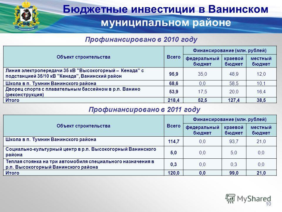Бюджетные инвестиции в Ванинском муниципальном районе 10 Профинансировано в 2010 году Объект строительстваВсего Финансирование (млн. рублей) федеральный бюджет краевой бюджет местный бюджет Линия электропередачи 35 кВ