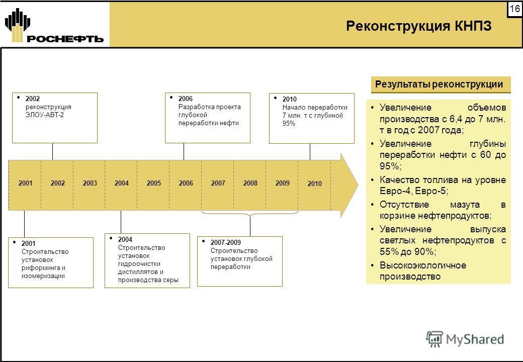 15 Комплексные проекты развития нефтепереработки на Дальнем Востоке Россия Монголия Казахстан Пур-Пе Юганск Самара Новый НПЗ Китай Страны Юго-Восточной Азии Комсомольский НПЗ Внутренний рынок Нафта Обессеренное дизельное топливо Нафта Обессеренное ди