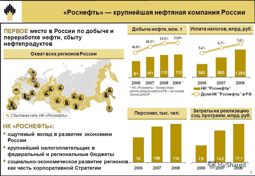 3 «Роснефть» крупнейшая нефтяная компания России Сбытовая сеть НК «Роснефть» Охват всех регионов России ПЕРВОЕ ПЕРВОЕ место в России по добыче и переработке нефти, сбыту нефтепродуктов НК «РОСНЕФТЬ»: ощутимый вклад в развитие экономики России крупней