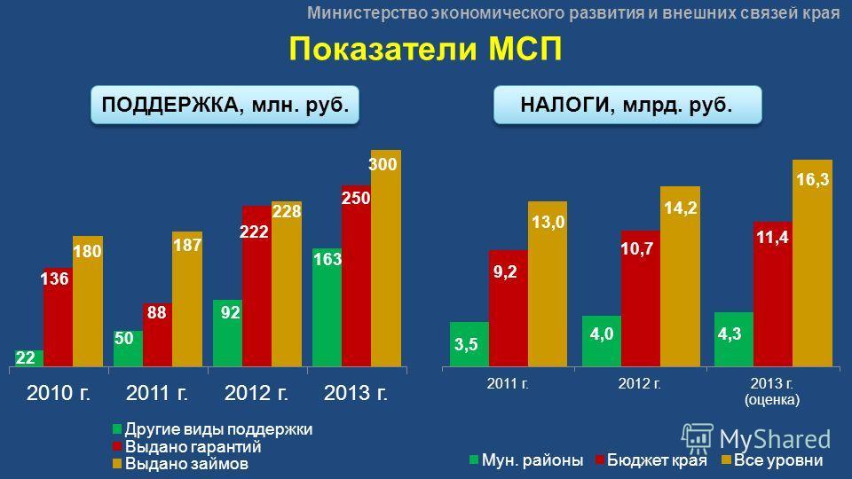 Министерство экономического развития и внешних связей края Показатели МСП ПОДДЕРЖКА, млн. руб. НАЛОГИ, млрд. руб.