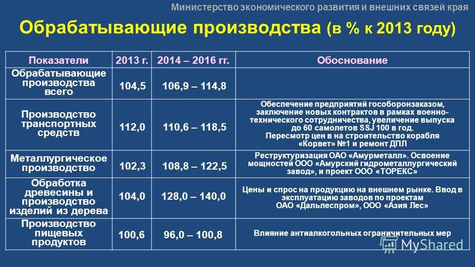 Министерство экономического развития и внешних связей края Обрабатывающие производства (в % к 2013 году) Показатели2013 г.2014 – 2016 гг.Обоснование Обрабатывающие производства всего 104,5106,9 – 114,8 Производство транспортных средств 112,0110,6 – 1