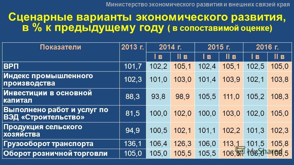 Министерство экономического развития и внешних связей края Сценарные варианты экономического развития, в % к предыдущему году ( в сопоставимой оценке) Показатели2013 г.2014 г.2015 г.2016 г. I вII вI вII вI вII в ВРП101,7102,2105,1102,4105,1102,5105,0