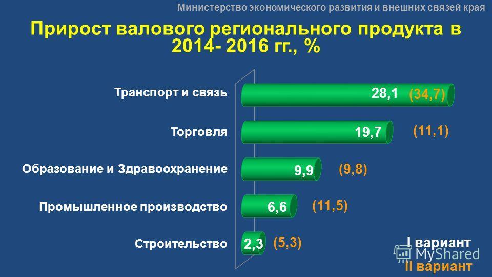 Министерство экономического развития и внешних связей края Прирост валового регионального продукта в 2014- 2016 гг., % Транспорт и связь Торговля Образование и Здравоохранение Промышленное производство Строительство (34,7) (11,1) (9,8) (11,5) (5,3)I