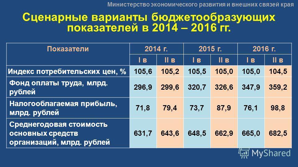 Министерство экономического развития и внешних связей края Сценарные варианты бюджетообразующих показателей в 2014 – 2016 гг. Показатели2014 г.2015 г.2016 г. I вII вI вII вI вII в Индекс потребительских цен, %105,6105,2105,5105,0 104,5 Фонд оплаты тр
