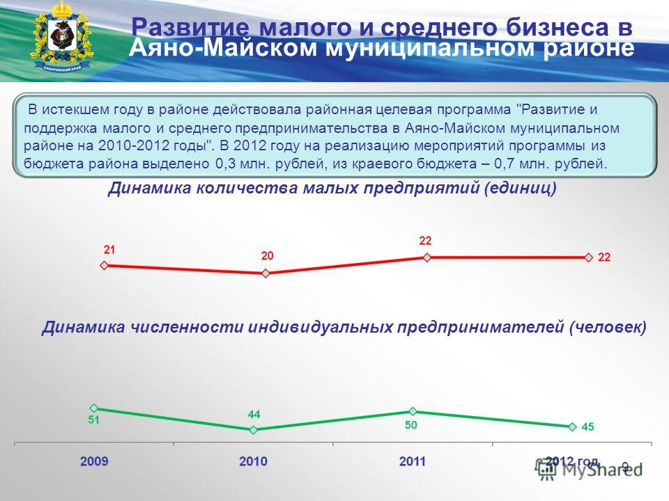 Министерство экономического развития и внешних связей края В истекшем году в районе действовала районная целевая программа