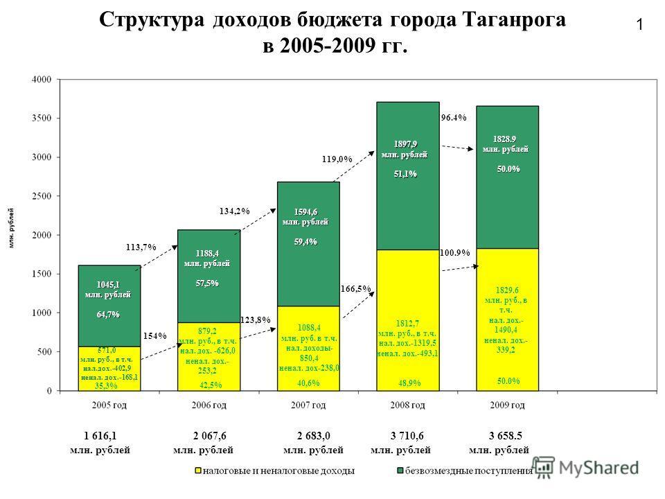 1 Структура доходов бюджета города Таганрога в 2005-2009 гг. 1088,4 млн. руб. в т.ч. нал. доходы- 850,4 ненал. дох-238,0 571,0 млн. руб., в т.ч. нал.дох.-402,9 ненал. дох.-168,1 879,2 млн. руб., в т.ч. нал. дох. -626,0 ненал. дох.- 253,2 1812,7 млн.
