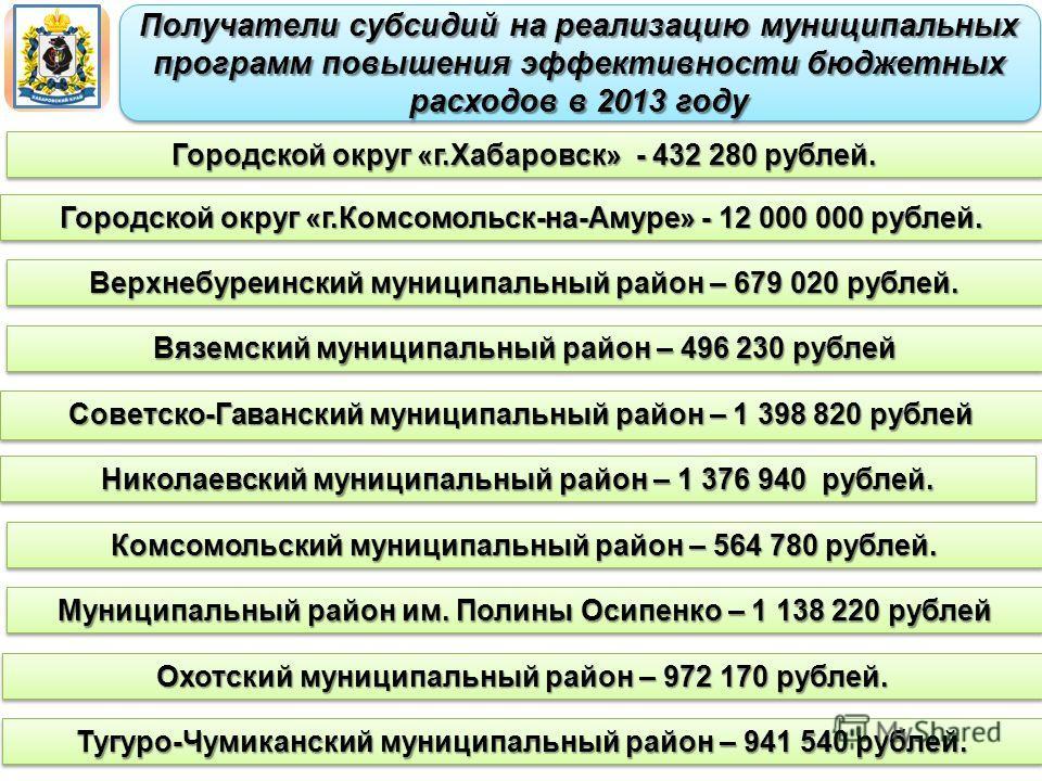 Получатели субсидий на реализацию муниципальных программ повышения эффективности бюджетных расходов в 2013 году Городской округ «г.Хабаровск» - 432 280 рублей. Городской округ «г.Комсомольск-на-Амуре» - 12 000 000 рублей. Верхнебуреинский муниципальн