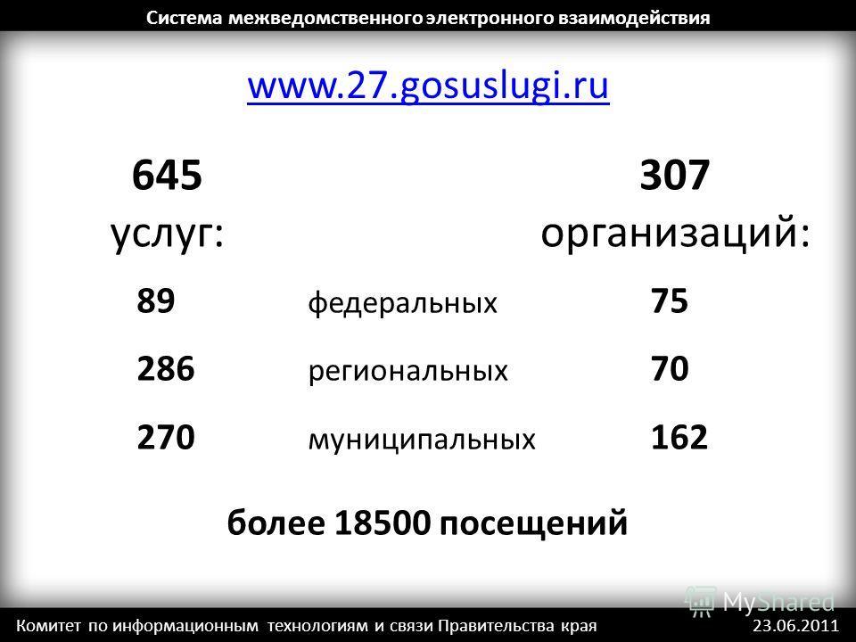 www.27.gosuslugi.ru Комитет по информационным технологиям и связи Правительства края 23.06.2011 Система межведомственного электронного взаимодействия 645 услуг: 89 федеральных 75 286 региональных 70 270 муниципальных 162 более 18500 посещений 307 орг