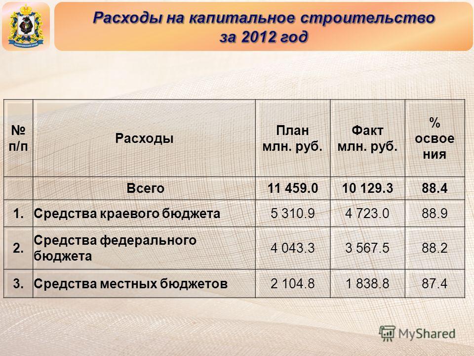 п/п Расходы План млн. руб. Факт млн. руб. % освое ния Всего11 459.010 129.388.4 1.Средства краевого бюджета5 310.94 723.088.9 2. Средства федерального бюджета 4 043.33 567.588.2 3.Средства местных бюджетов2 104.81 838.887.4